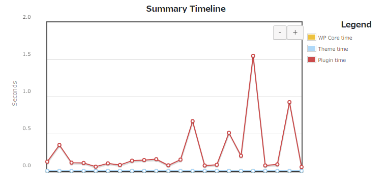 Summary Timeline(タイムラインの概要)
