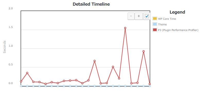 Detailed Timeline(詳細なタイムライン)